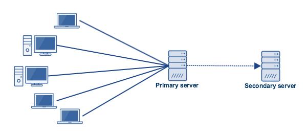 active passive server configuration