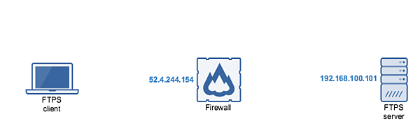 ftps server internal network firewall.png