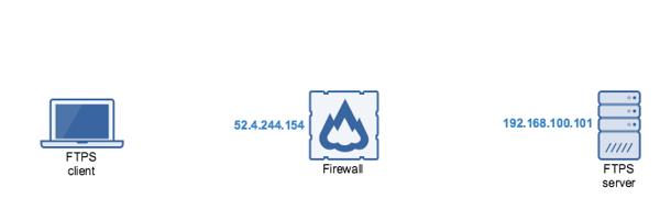 ftps server internal network firewall.png