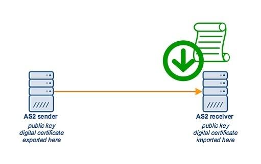 import_digital_certificate_as2_sender.jpg