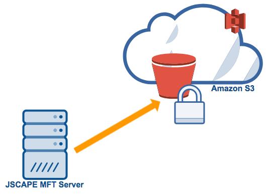 mft server amazon s3 encryption.png