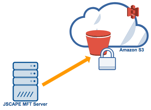 mft server amazon s3 encryption.png