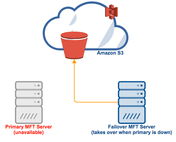 mft server amazon s3 high availability.png