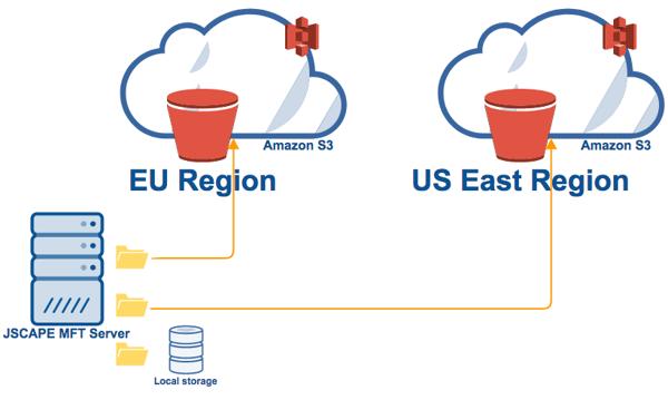 mft server amazon s3 regions.png