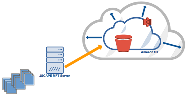 mft server amazon s3 scalable.png