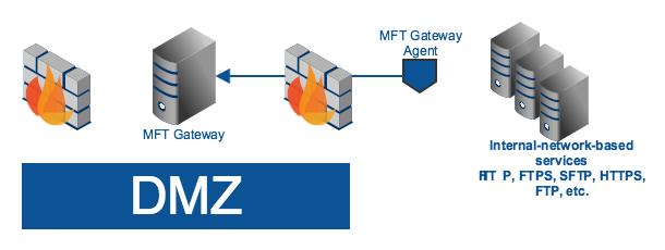 mft_gateway_agent.png