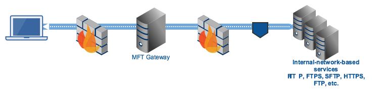 mft_gateway_agent_tunnel.png