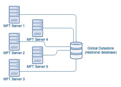 mft_server_global_datastore.png
