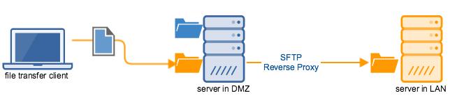 mft_server_sftp_reverse_proxy.png