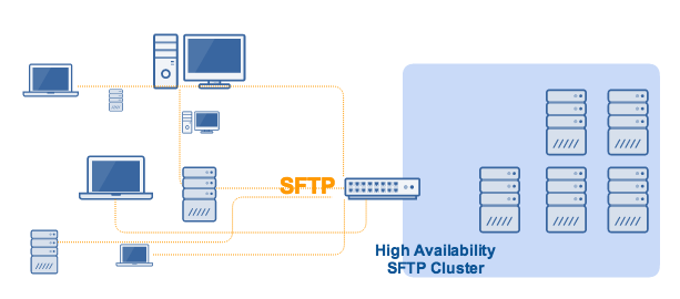 sftp_active_active_high_availability_cluster.png