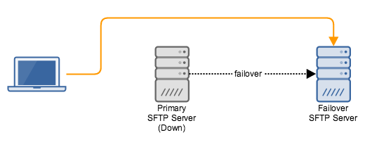 sftp_active_passive_high_availability_cluster.png