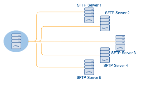 sftp_download_multiple_sources.png
