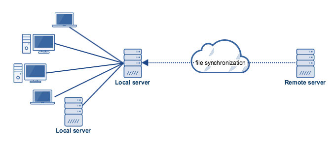 synchronize local server with remote server