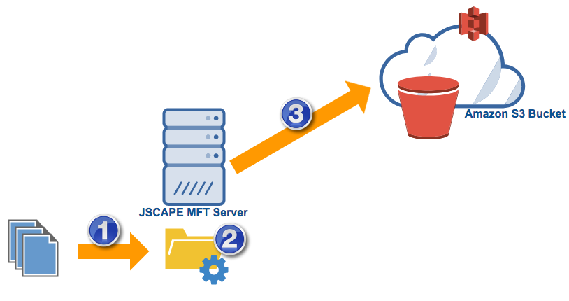 upload files from mft server to amazon s3 bucket.png