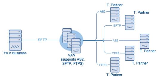 value_added_network_edi_transmission.png