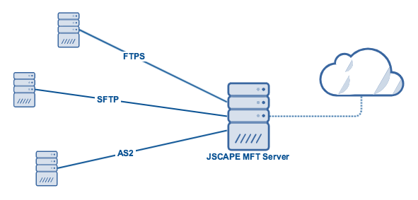 jscape_mft_server_cloud_storage