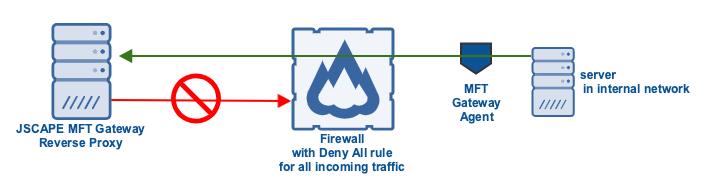 mft_gateway_agent_reverse_proxy