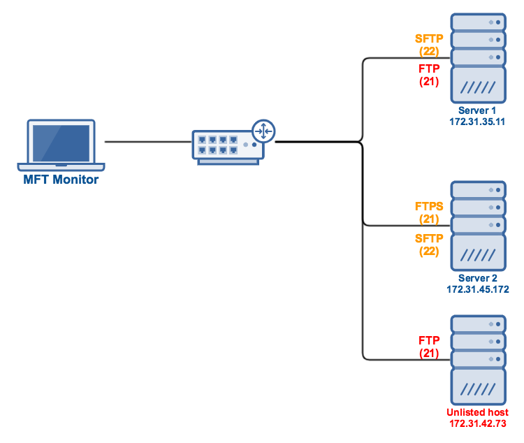 mft_monitor_scan_unlisted_host