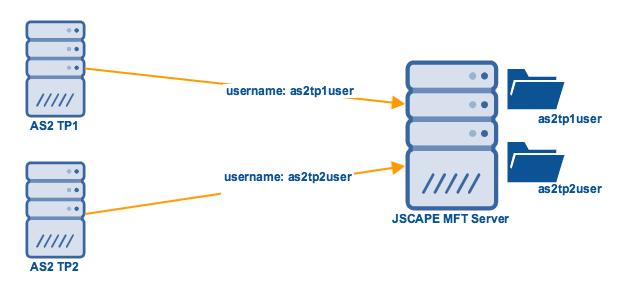 mft_server_as2_authenticated_transfer