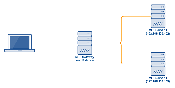 mft_server_high_availability