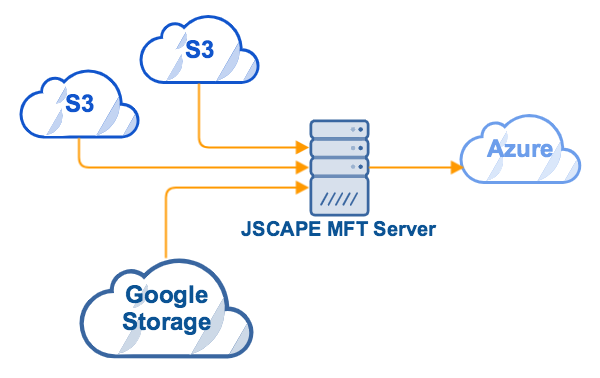 mft_server_multi_cloud
