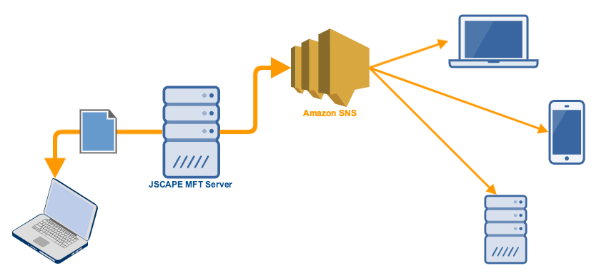 mft_server_publish_message_to_amazon_sns