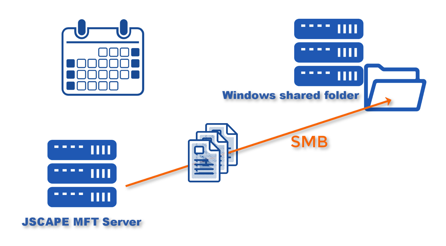 scheduled automated file share to windows smb file share
