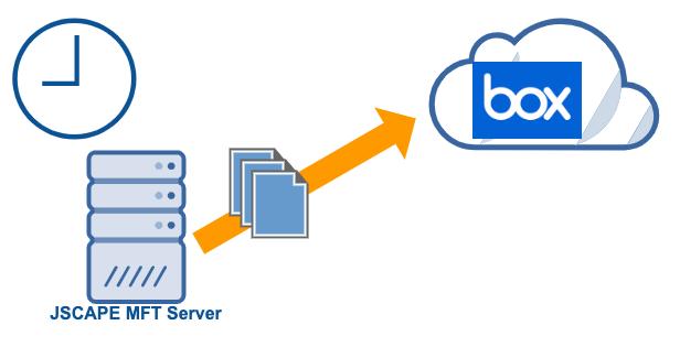 scheduled_upload_to_box_cloud_storage