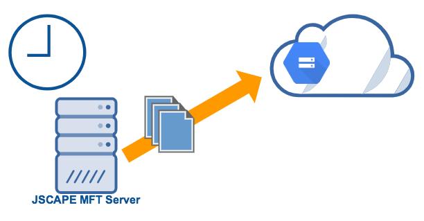 scheduled_upload_to_google_cloud_storage