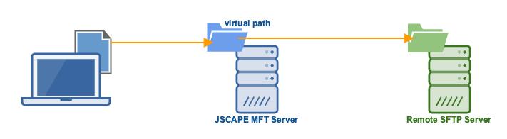 sftp_network_storage