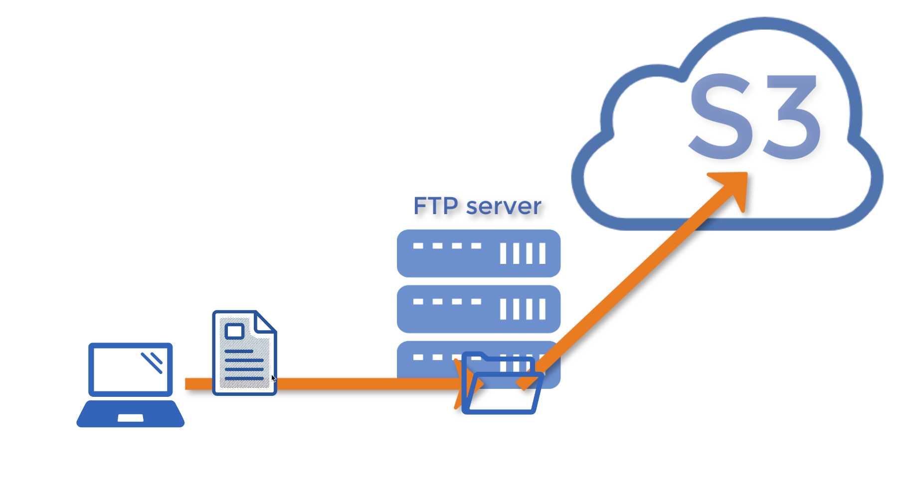 upload ftp file to amazon s3