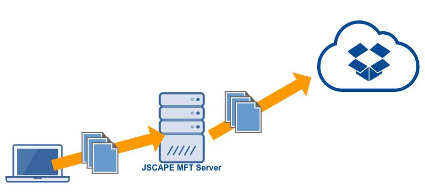 use_dropbox_online_as_ftp_server_cloud_storage