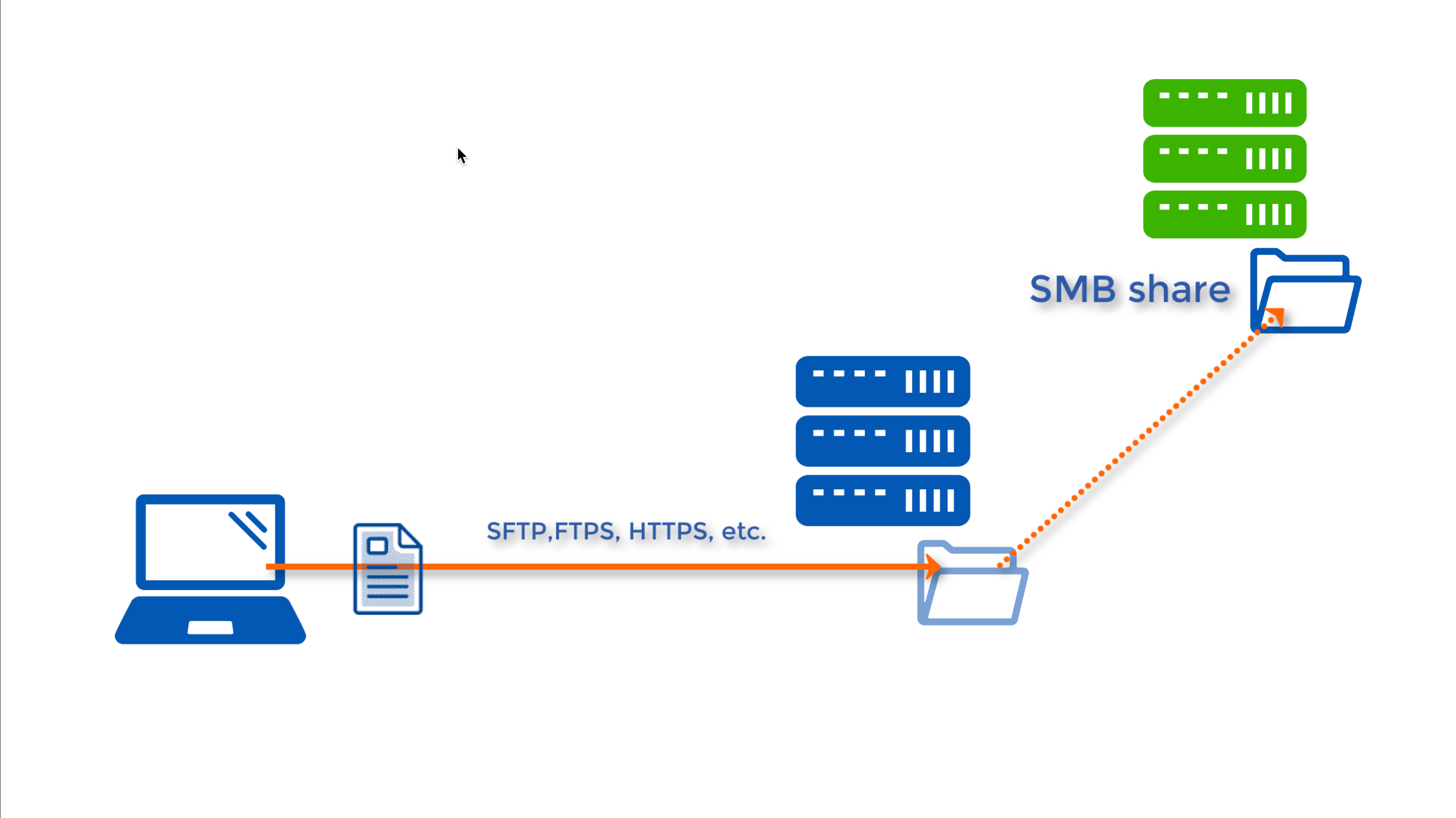 windows smb share as network storage for file transfer server - thumbnail