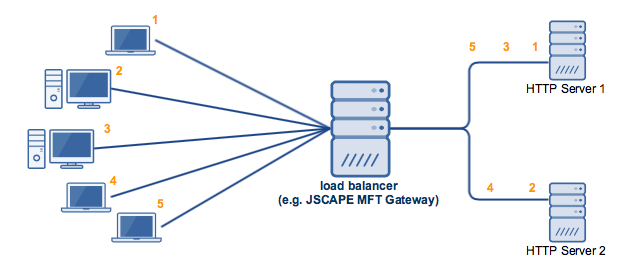 active_active_high_availability_cluster