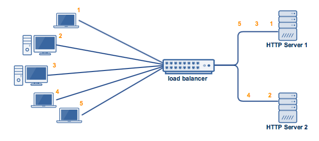 active_active_high_availability_cluster_load_balancer