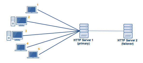 active_passive_high_availability_cluster