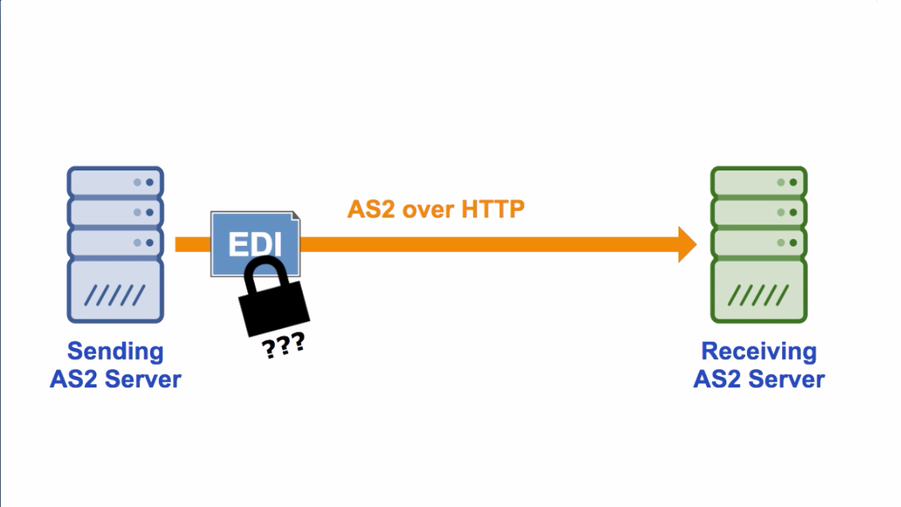 JSCAPE, LLC Blog | Managed File Transfer & Network Solutions | AS2