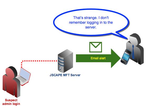 email-notification-upon-admin-login-1