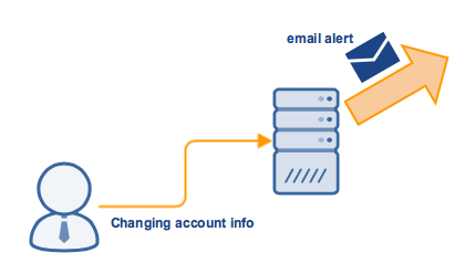 email_alert_when_user_changes_account_info