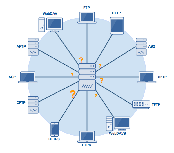 12 File Transfer Protocols & The Businesses They're Best
