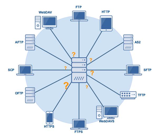file_transfer_protocols-1