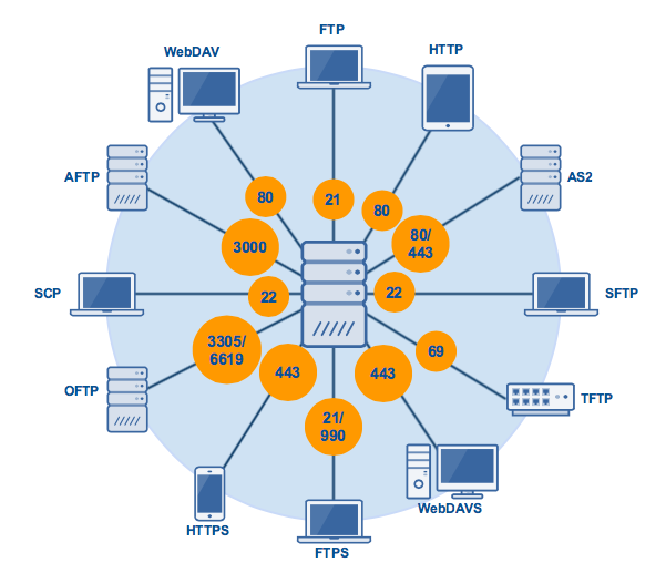 file_transfer_protocols_with_port_numbers