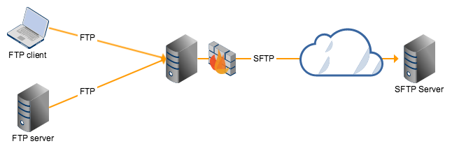 All about SFTP Vs FTP