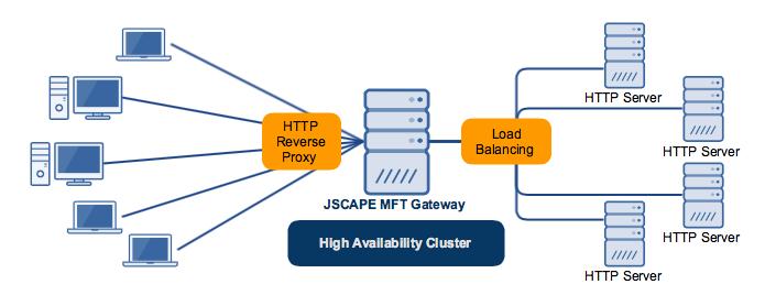 high_availability_cluster