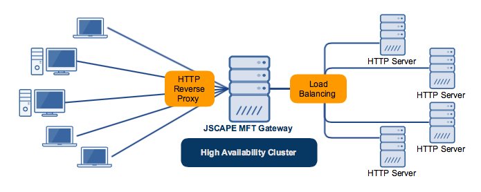 high_availability_cluster