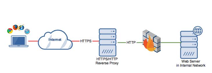 https_http_reverse_proxy