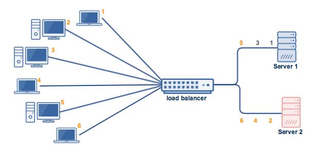 least_connections_algorithm_solves_this