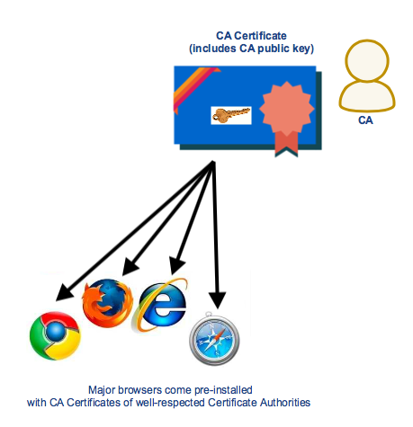 major_browsers_with_ca_certificate