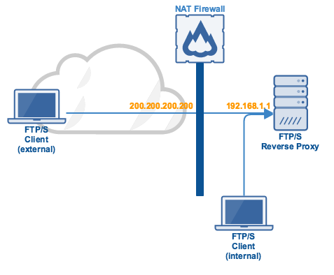 Excluding Passive IP for Internal FTP/S Connections To Your Reverse