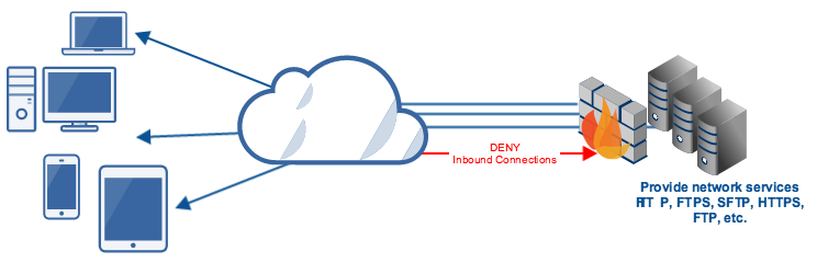 networking - Should I dual home our webservers (DMZ ...  Internal Network